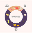 ketogenic diet diagram vector image