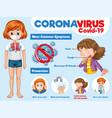 coronavirus or covid-19 symptoms and prevention vector image