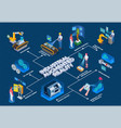 industrial augmented reality isometric flowchart vector image
