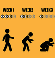 Monthly salary man life evolution vector image vector image