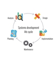System Development Life Cycle vector image vector image