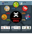 Drug addict infographics vector image vector image