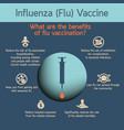 influenza vaccines vector image
