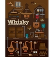 Whisky distillery production process infographics vector image vector image