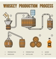 Whiskey production process Distillation and aging vector image