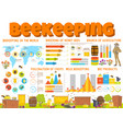 beekeeping and honey bee products infographics vector image vector image