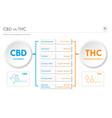 cbd vs thc medical applications horizontal vector image vector image