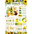 vegetable oil food ingredients infographics vector image