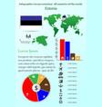 estonia infographics for presentation all vector image vector image
