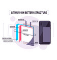 showing the structure of lithium-ion vector image vector image