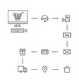 web shopping way to client vector image vector image