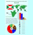 burundi infographics for presentation all vector image vector image