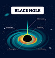 black hole and cosmo labeled vector image vector image