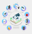 smart home security devices and systems vector image vector image