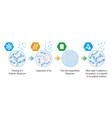 probiotic lyophilization process vector image vector image