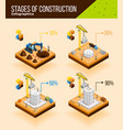 construction stages infographic poster vector image vector image