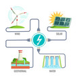 fossil fuels and set generation energy types vector image