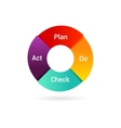 Plan Do Check Act PDCA Cycle