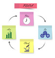 pdca - sticky notes - light color vector image