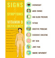 vitamin d deficiency icons vector image vector image