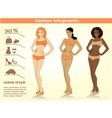 Fashion infographicsthree girls vector image vector image