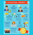 intellectual property flat infographics vector image