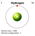 Diagram representation of the element hydrogen vector image vector image