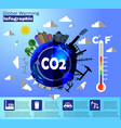 global warming infographic vector image vector image
