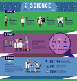 science infographic concept vector image vector image