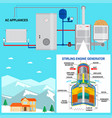 pellet boiler with stirling engine for your home vector image