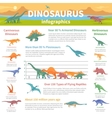 Dinosaurs Infographics Flat Layout vector image