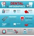 Dental Infographics Set vector image