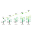 timeline development and growth green vector image vector image