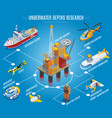 underwater depths research isometric flowchart vector image