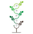vertical timeline infographics the sustainable vector image vector image