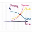Profit Revenue Cost Chart vector image vector image