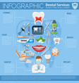 dental services infographics vector image vector image