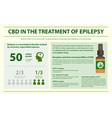 cbd in treament epilepsy infographic vector image vector image