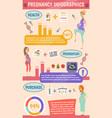 pregnancy cartoon infographics vector image