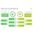 hemp oil vs cannabis oil horizontal business vector image vector image