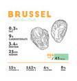 nutrition facts of brussel hand draw sketch vector image vector image