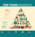 food pyramid healthy eating infographic healthy vector image vector image