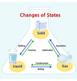 Changes of states vector image vector image