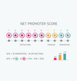 net promoter score scale for internet marketing vector image
