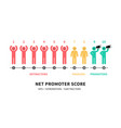 the formula for calculating nps net promoter score vector image