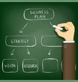 diagram business plan management and development vector image