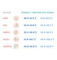 normal temperature range vector image vector image